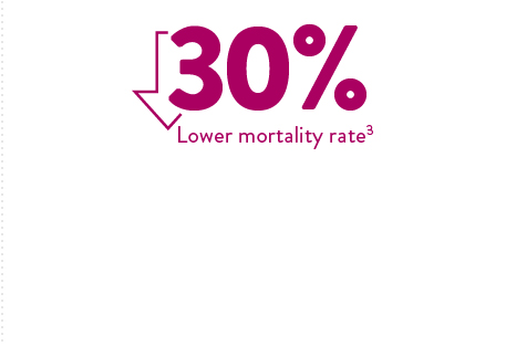 30% lower mortality rate