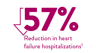 57% reduction in heart failure hospitalizations