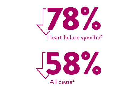 78% heart failure specific, 58% all cause